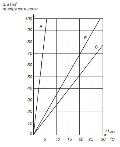 потери конструкция диаграмма