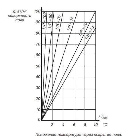 потери через покрытие диаграмма